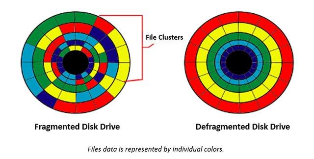 Disc data storage architecture