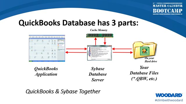 3 Components of QuickBooks