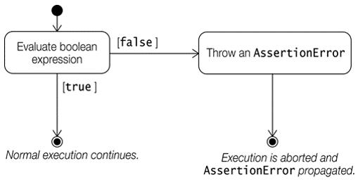 Assertion Failure Mechanics