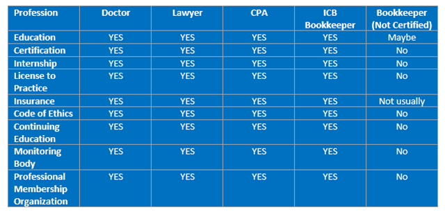 Bookkeeping Profession Chart