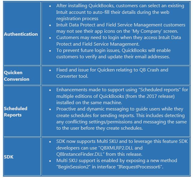 Intuit Releases QuickBooks 2017 R3 Update - insightfulaccountant com
