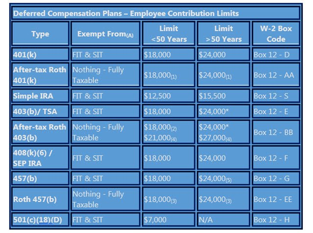 Deferred Compensation Employee Limits For 2017