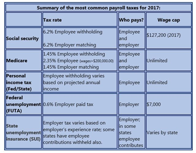 Payroll Taxes for 2017