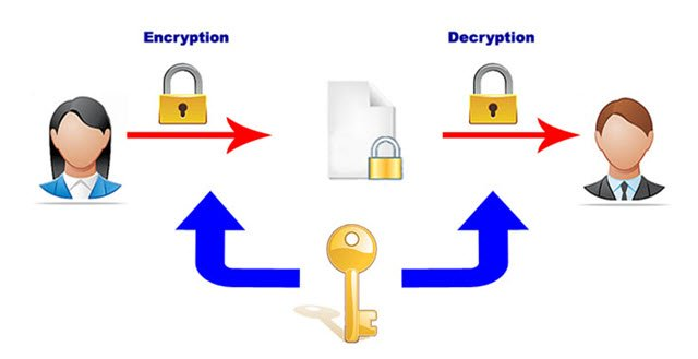 a look at date encryption through cryptographic methods Public key cryptography is used as a method of drop a written message through key encryption (epke) is the method of applying public key.