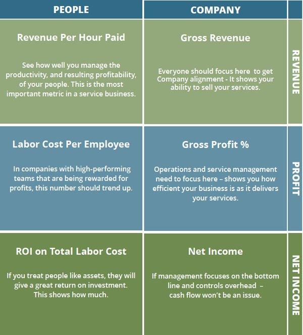 GrowthForce 6 KPI charts