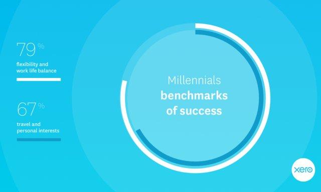 Xero Millennial graphic (heggman)
