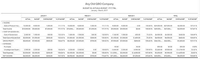 My QBO Budget vs Actual Report