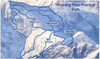 Path to the Yeti