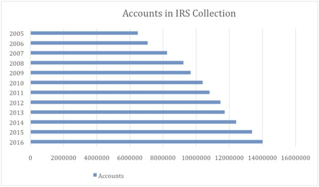 IRS Rep Tax Chart 1