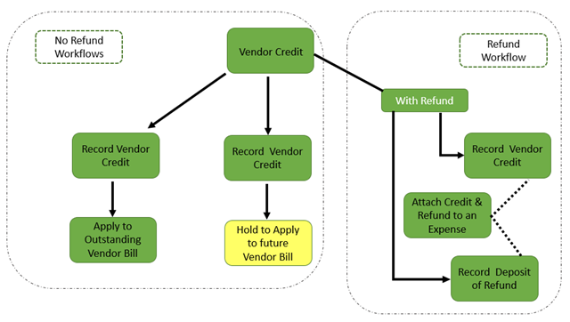 Vendor Credit Flowchart