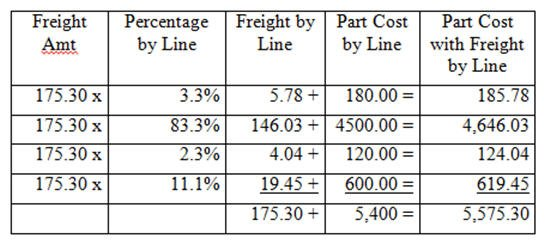 Freight Allocation Chart