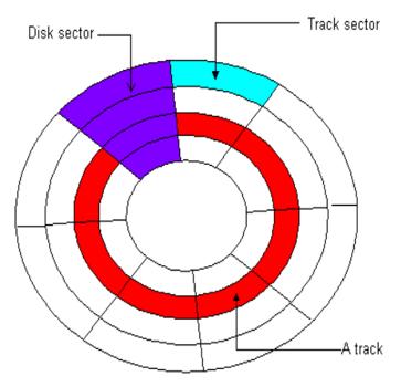 Hard Drive Data Allocation