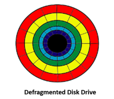 Defragmented Disk Drive