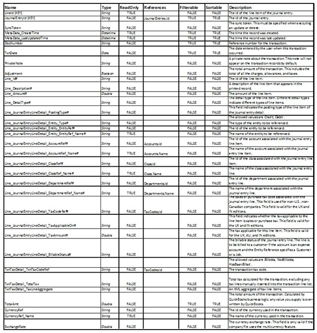 QBO JournalEntryLineItems table