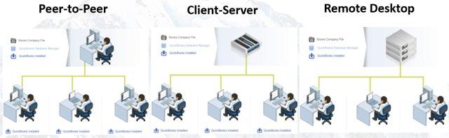 QB Network Options