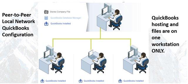 QB Peer-to-peer Networking.png