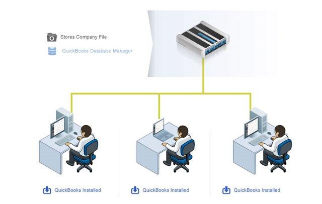 QB Client-Server Configuration