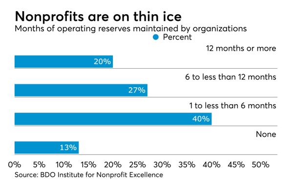 BDO non profit chart