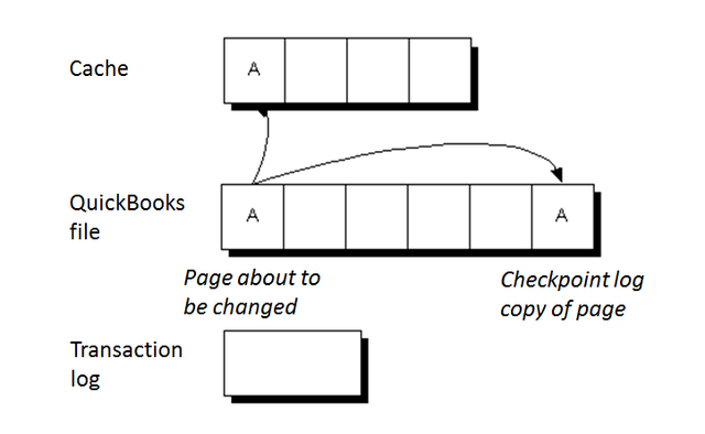 Page in Cache