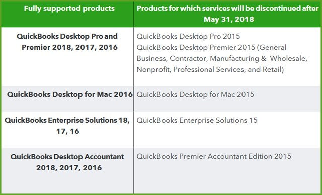 Intuit to Sunset 2015 QuickBooks Desktop Products on May 31