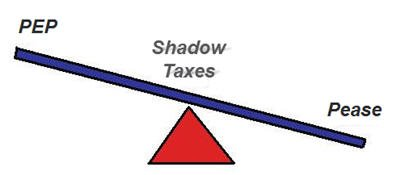 Shadow Taxes