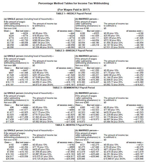 Tax Day 2017 Top Federal Tax Charts: IRS Releases New Withholding Tax Tables For 2018