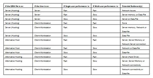QuickBooks Differential Diagnosis
