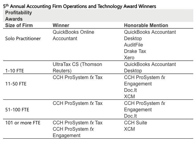 profitability awards