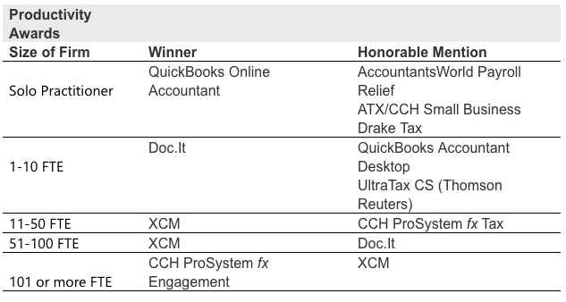 The Winning Software Providers from the 5th Annual