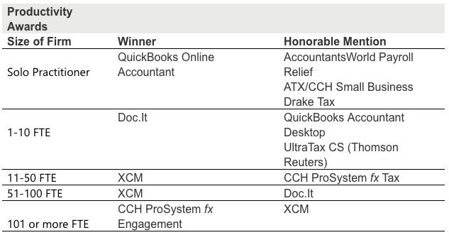 productivity awards