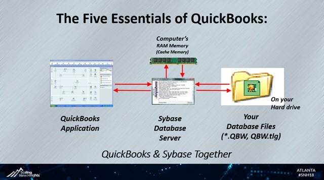Five Essentials of QuickBooks