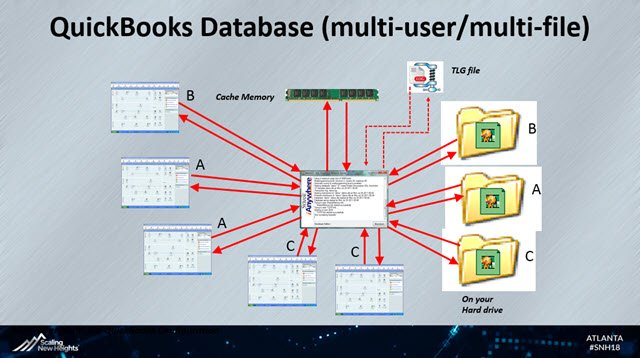QuickBooks Multi-user_Multi-file