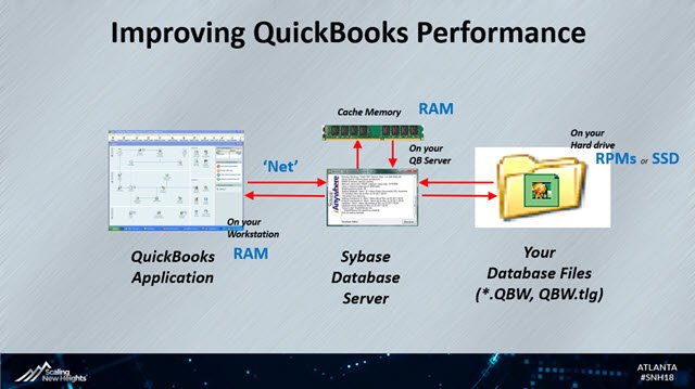 Improving QuickBooks Performance