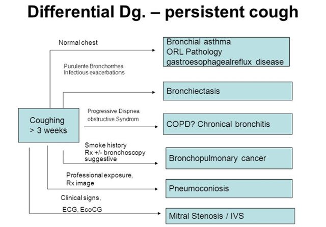Differential Diagnosis Revisited 03