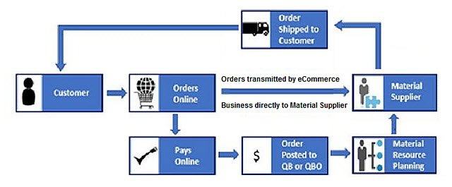 workflow_manufacturer-direct-fulfillment
