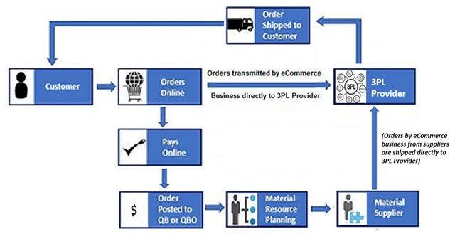 workflow - 3PL Provider