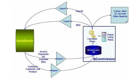 QCommission Integration with QuickBooks