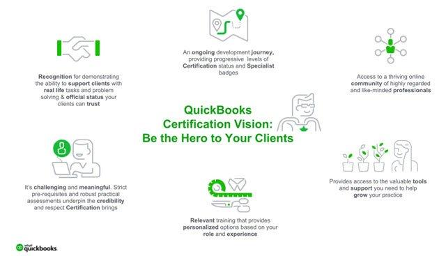 Intuit QuickBooks Certification