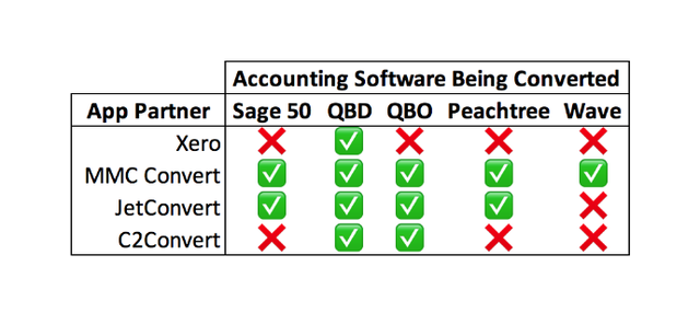 accounting software being converted xero