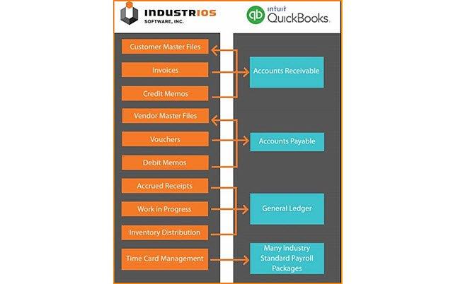 Industrios_QB_Integration_3.jpg