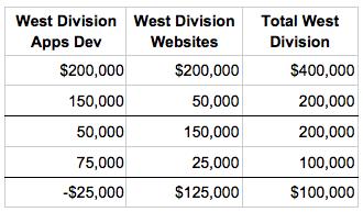 west division apps dev xero