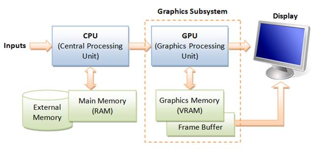 Computer_CPU_GPU
