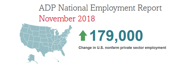 ADP National Employment_November 2018
