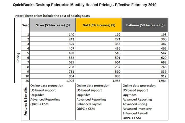 QuickBooks® Enterprise Price Increases