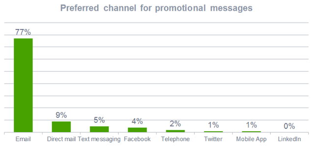 Preferred channel for promotional messages