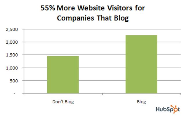 website visitors from blog